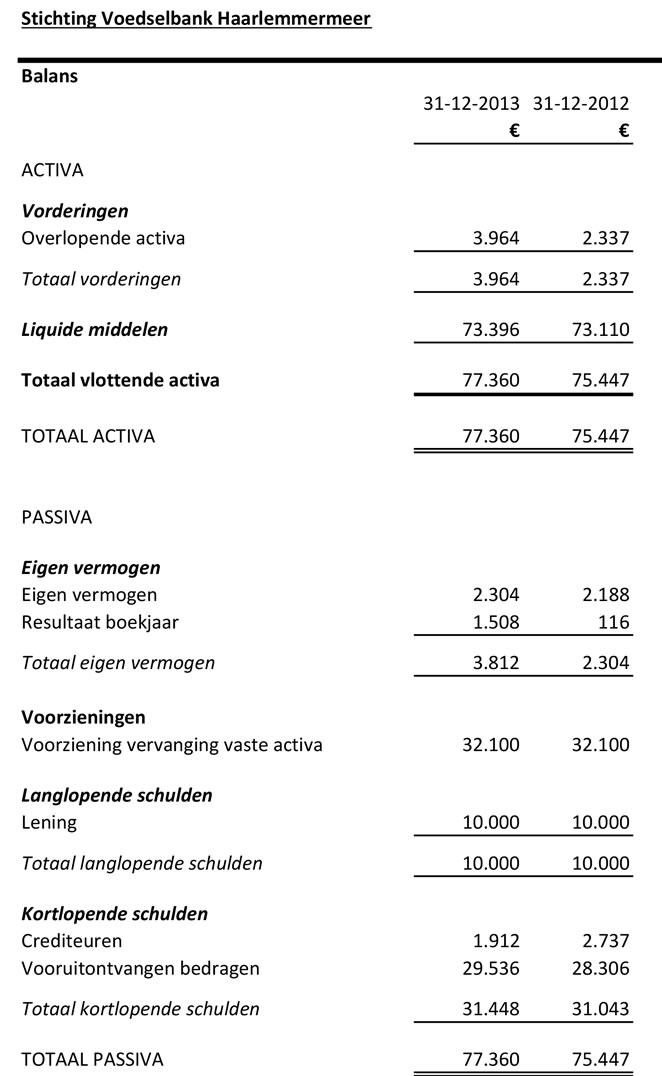 ANBI2013Balans Staat van baten en lasten-1