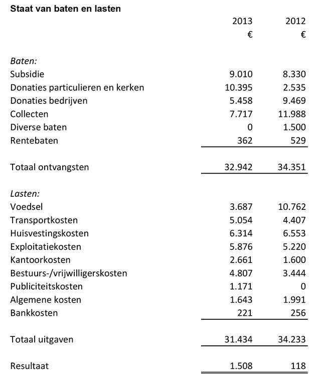 ANBI2013Balans Staat van baten en lasten-2